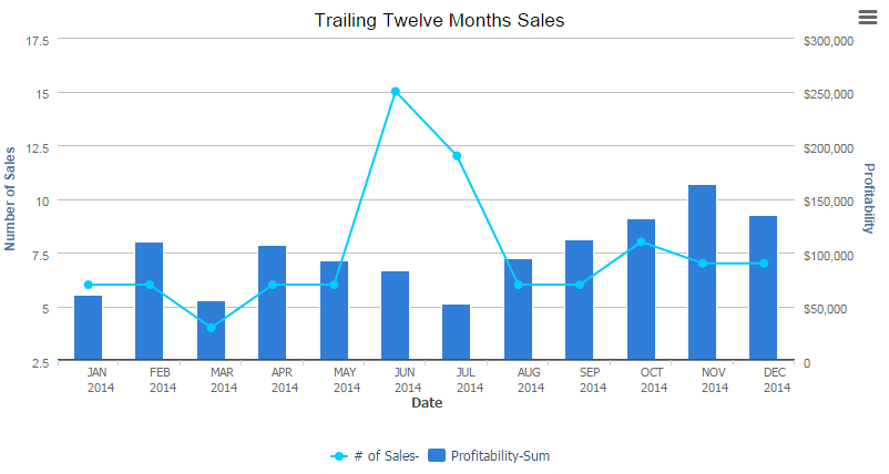 Creating a line and bar chart quick base help example this line and bar chart provides a quick view of profitability across an organization you can see quickly see where profitability has dipped ccuart Choice Image